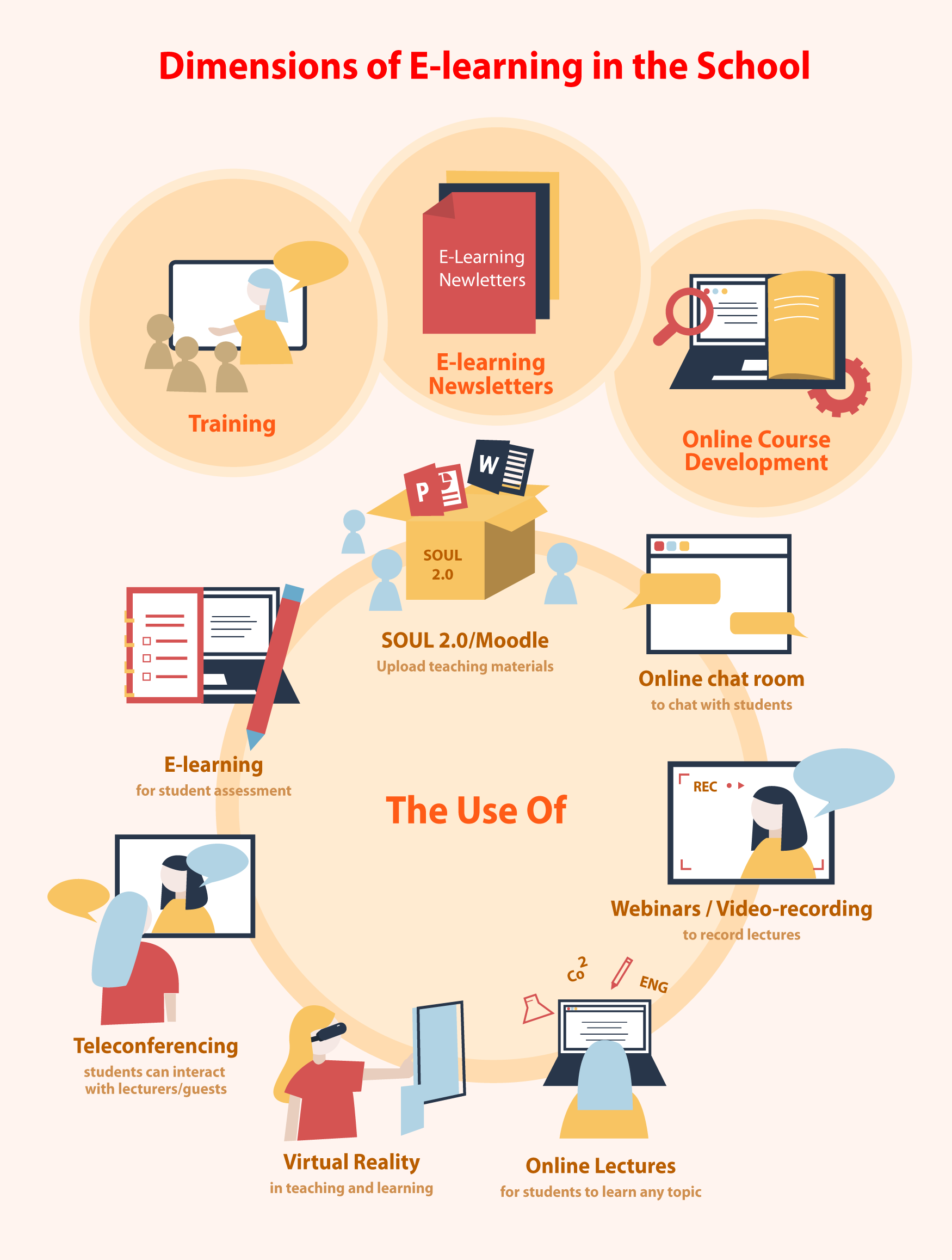 10 Dimensions of E-learning